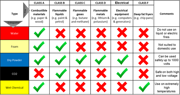 safety net systems diagram mercedes benz vacuum systems diagram what are the five classes of fire extinguishers quora