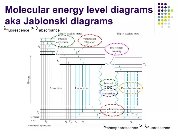 In the jablonski diagram arrows depict transitions between states heres a more complete diagram i took from a lecture slide given at the university of illinois ccuart Choice Image