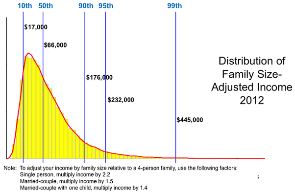Adjusted Family Net Income