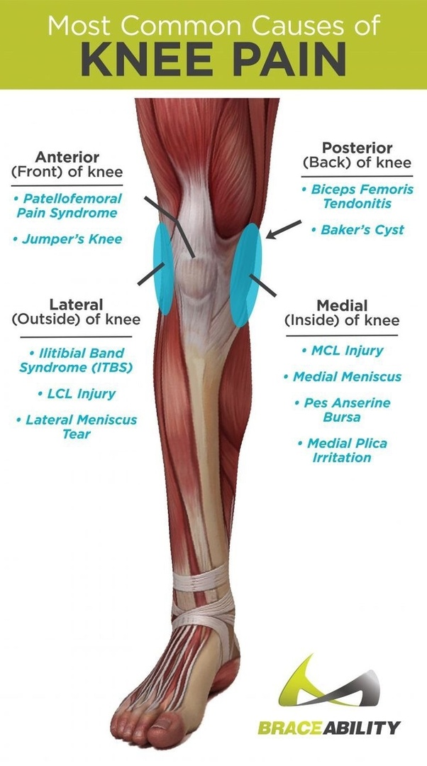 What Could Cause Knee Pain And Tingling In My Foot Quora