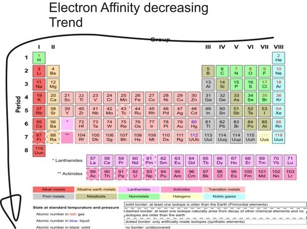 Why does electron affinity decrease across a period how can it be this is why the attraction between the electron and the nucleus decreases as one goes down the group in the periodic table urtaz Gallery