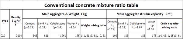 what is c20 concrete mix ratio quora. Black Bedroom Furniture Sets. Home Design Ideas
