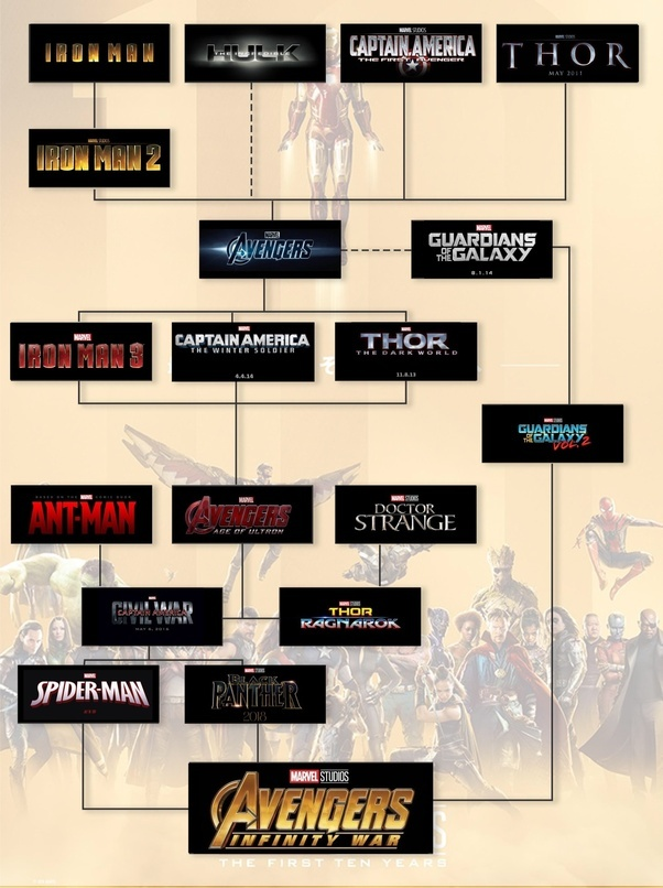 In What Order Should I Watch The Marvel Cinematic Universe Mcu
