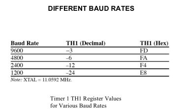 How can one set the baud rate in an 8051 microcontroller