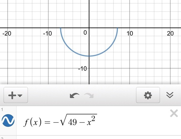 What Is The Equation For The Bottom Half Of A Circle Centered At 0