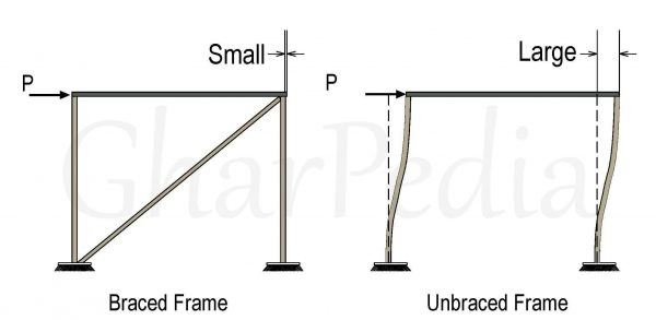 What is the difference between braced and unbraced column? - Quora