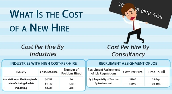 What Are The Typical Costs For A Small Business To Recruit