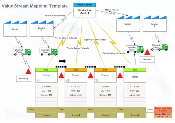 What Is The Best Way To Do Value Stream Mapping Quora