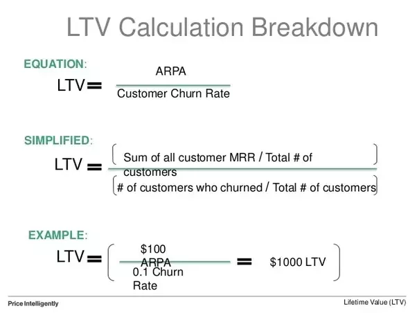 how lifetime value ltv for a customer calcuated in the