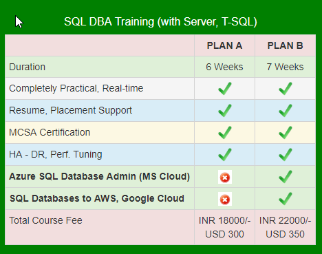 Which company is the best for an SQL server DBA\'s online training ...