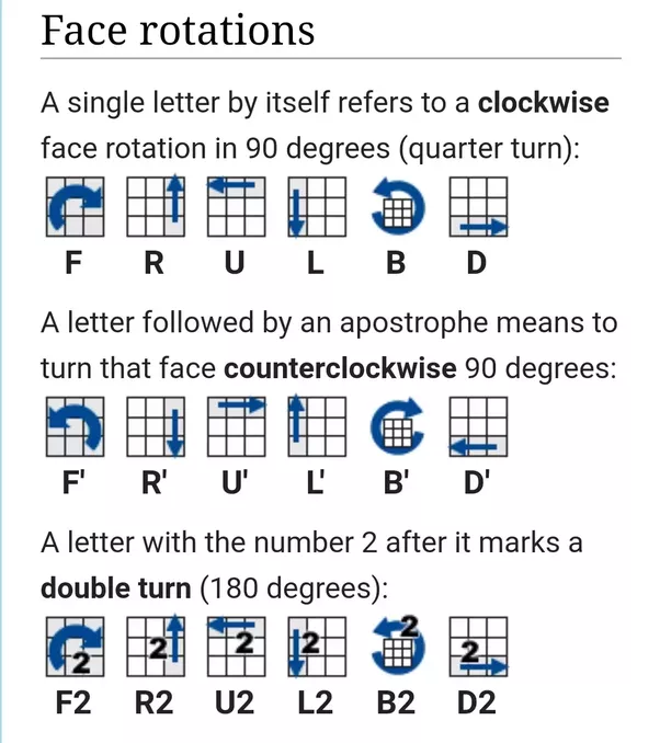 Source Rubiks Cube Notation