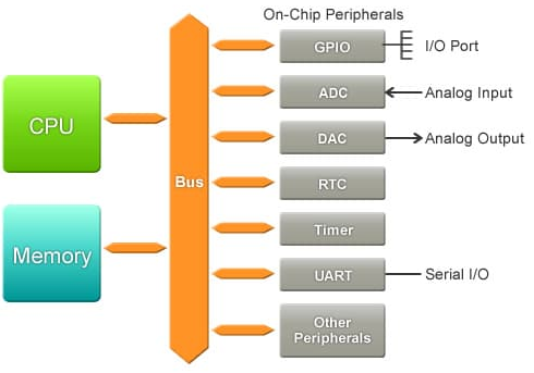 What is an 8 bit microcontroller? - Quora