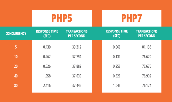 What are the major difference between PHP 5 and PHP 7? - Quora