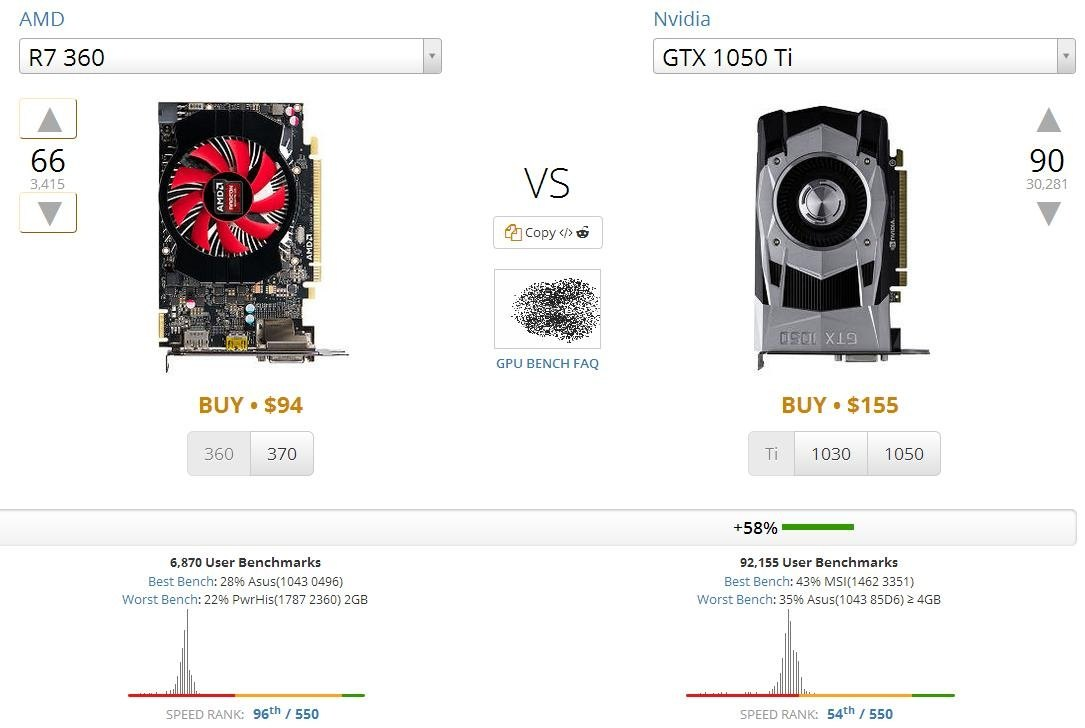 How big will my performance increase if I upgrade from a