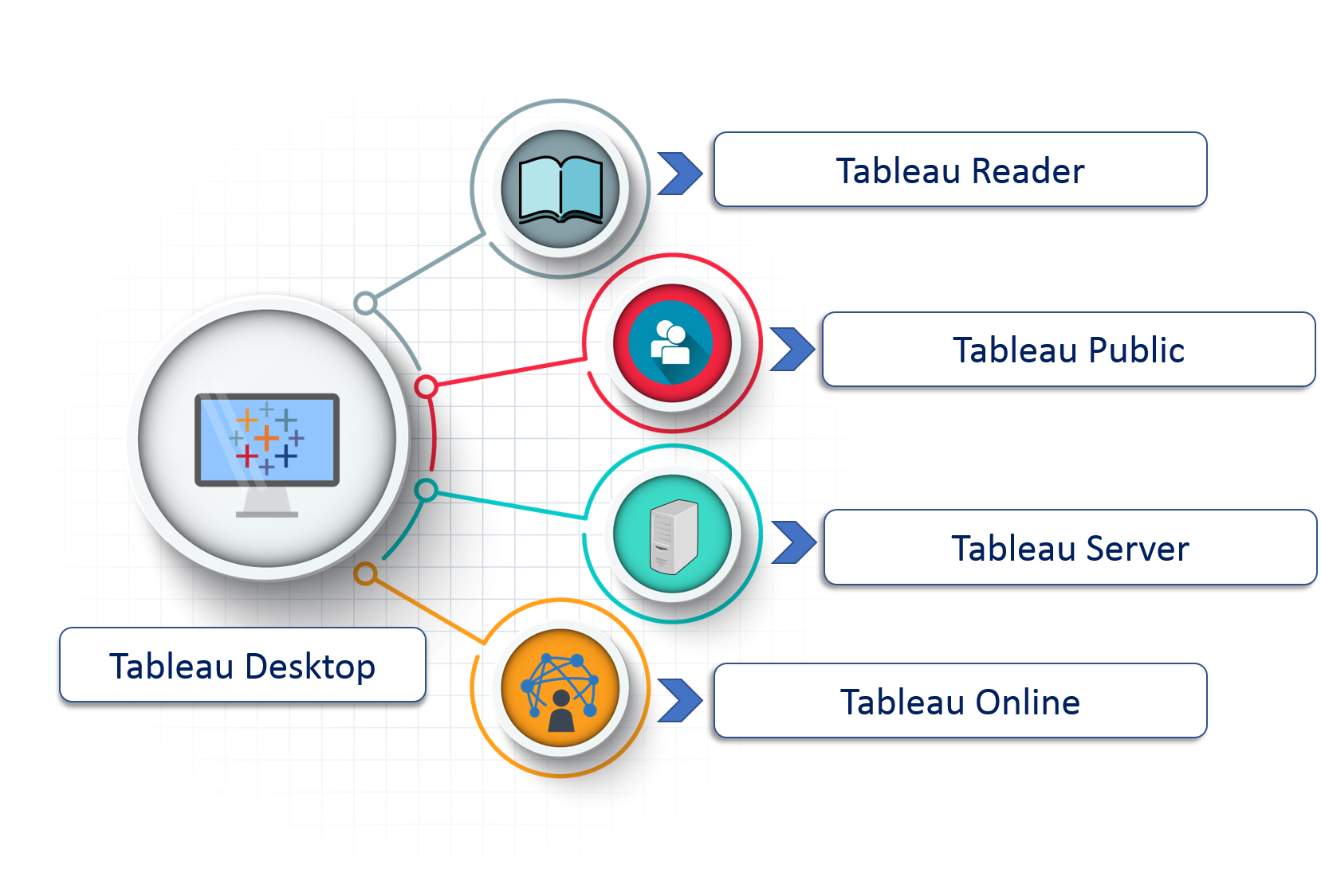 What are differences between Tableau's Desktop/Server/Public