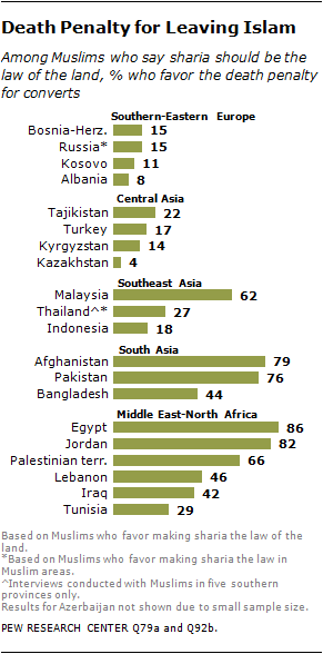 Pew research islam homosexuality in christianity