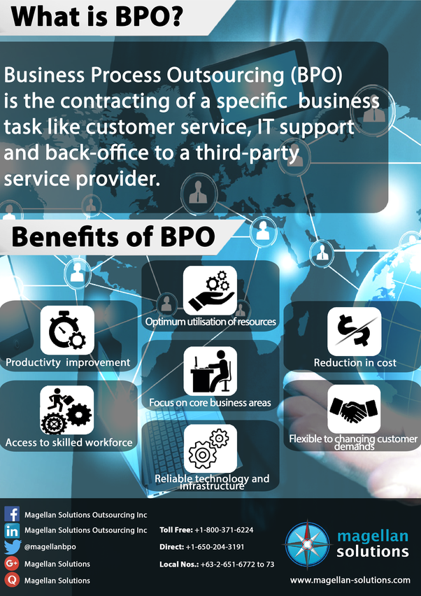 what is mean of bpo
