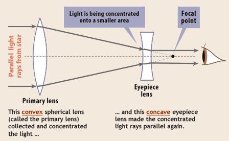 An objective lens has a smaller focal length and aperture than an eye piece.  Why? - Quora