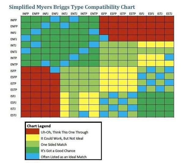 Estp relationship compatibility