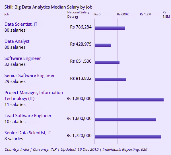 What is the expected starting salary of a data scientist in