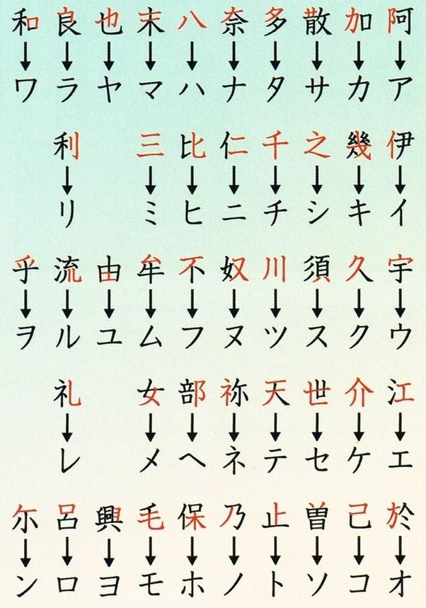 Japanese Alphabet: Learn Kana Letters & Pronunciation ...