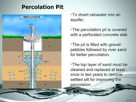 What Are The Methods Of Rain Water Harvesting In Tenements