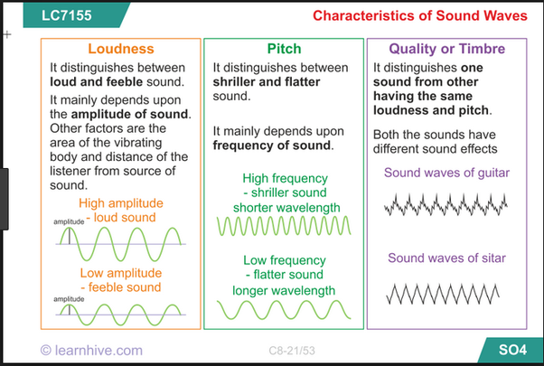 Which property of sound wave determines its loudness? - Quora