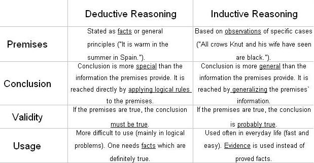 Deductive Reasoning vs. Inductive Reasoning