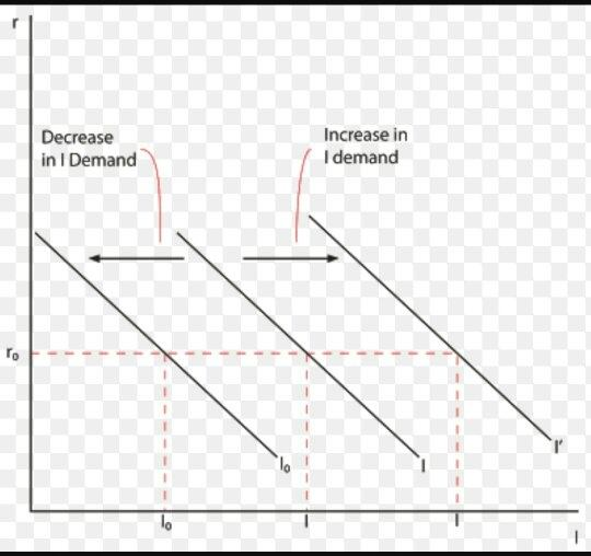 in economics what is the difference between a movement along the demand curve and a shift in. Black Bedroom Furniture Sets. Home Design Ideas