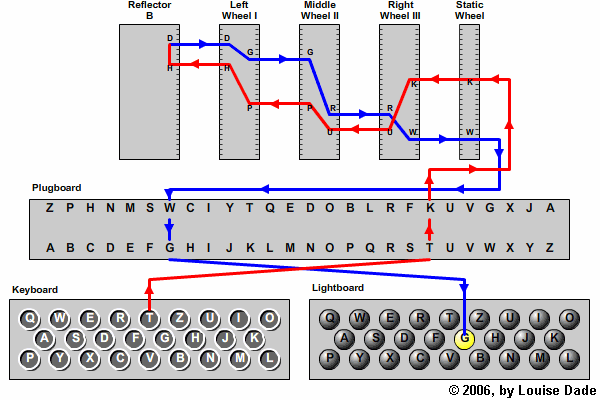 How Does The Enigma Machine U0026 39 S Reflector Work