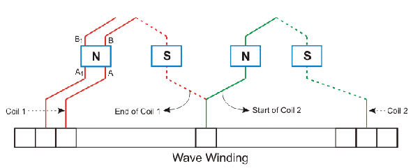 What Is Wave Winding Quora