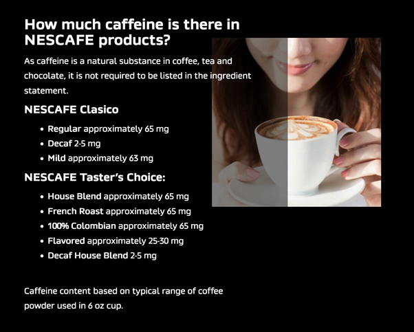 According to Nestle, Nescafé Classic has 65 grams of Coffee per 6oz (170 grams). Therefore, in 2 grams there would be 0.76 grams of caffeine.