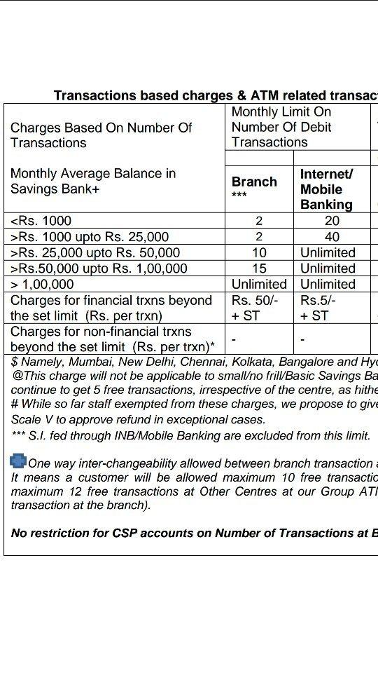 sbi internet banking age limit