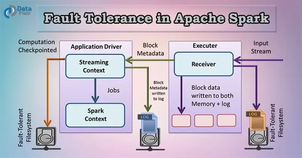 How is fault tolerance achieved in Apache Spark? - Quora