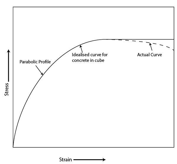 Why Is The Diagram For Strain Linear And Stress A Curve In Rcc Quora