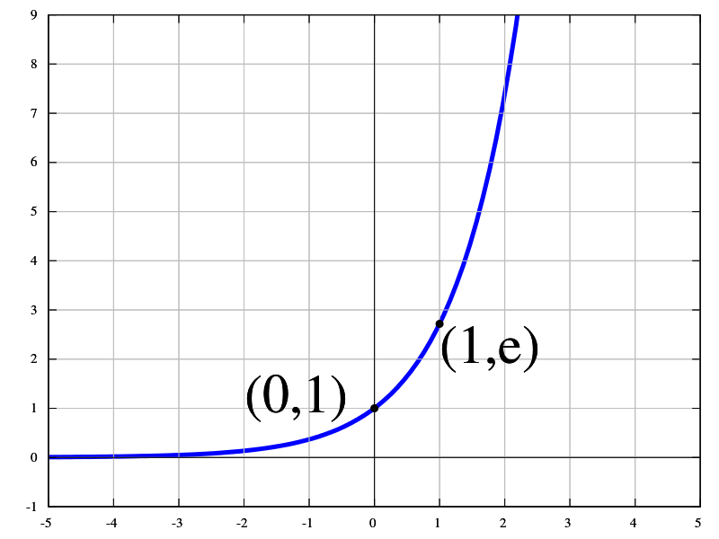 Image Source Exponential Function