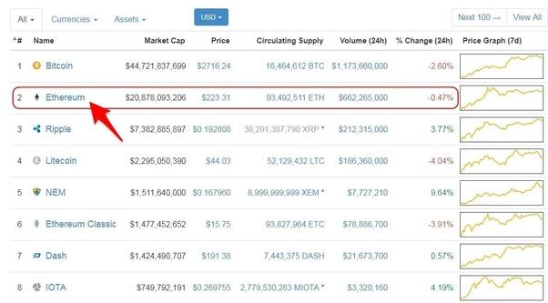 strategia di indicatore di bitcoin