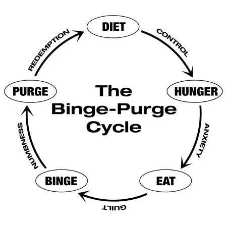 How much weight do I lose by purging after every time I eat? - Quora