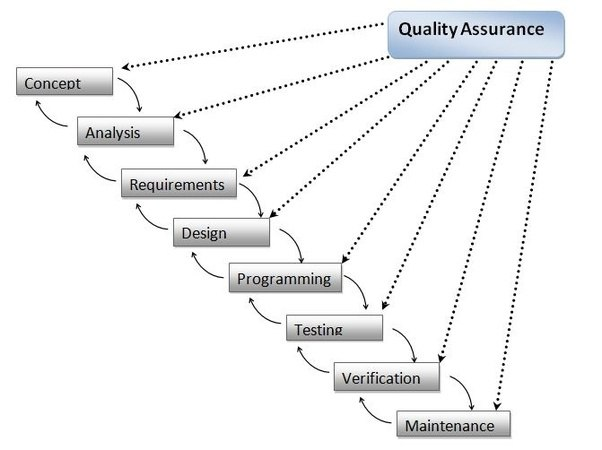 What is iterative waterfall model quora for Waterfall methodology advantages and disadvantages