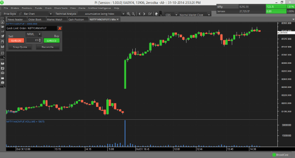 Which is the best technical analysis charting software ...