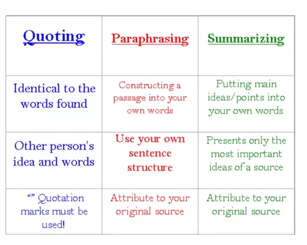 What is the best tool for rephrasing english sentences quora