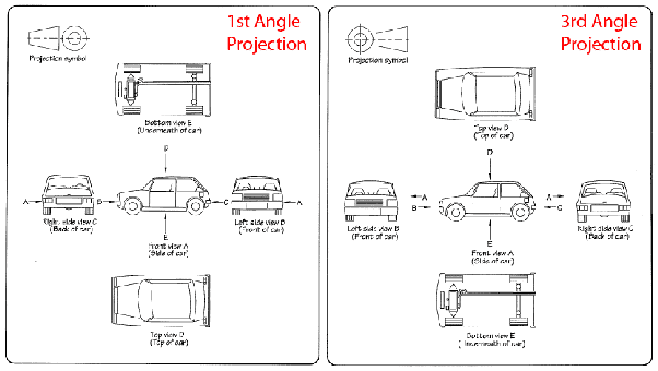 What Is First Angle Projection Quora
