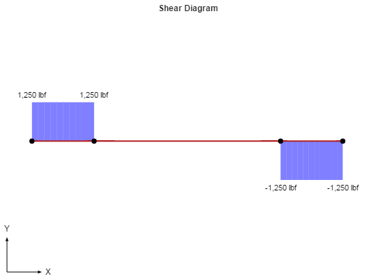How To Draw Shear Force And Bending Moment Diagram Of Vehicle Chassis