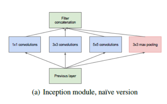 How does the inception module work in googlenet deep architecture 1x1 convolution 5x5 convolution max pooling why not all ccuart Choice Image