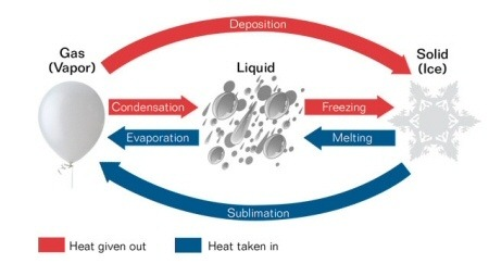 what is the effect of heat on water