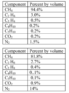 chemical composition of natural gas Gas sources include dissolved gas, associated gas, non-associated gas, natural gas liquids, sweet gas and sour gas non-hydrocarbon gases include nitrogen and carbon dioxide natural gas composition:.