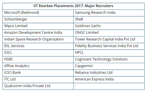 What is the average package of IIT Roorkee mechanical (B