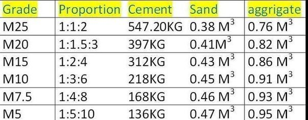 How To Calculate Cement Bags For Concrete Of Different