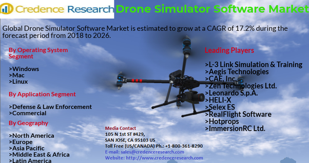 What are some of the best drone simulator softwares? - Quora