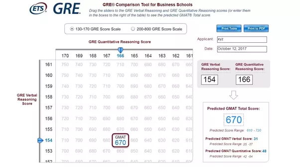 Can I Convert My Gre Score To Gmat Score Quora